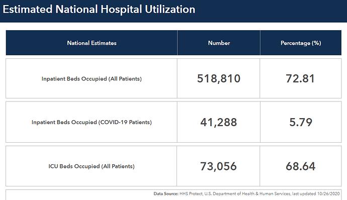 HospitalUtilization102620