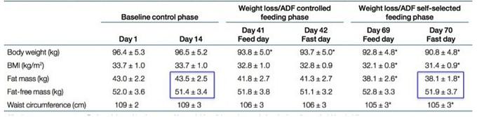 ADFproteinCatabolism