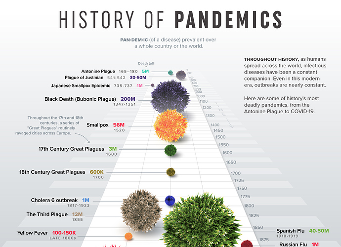 DeadliestPandemics-Infographic-17-26Mar2020