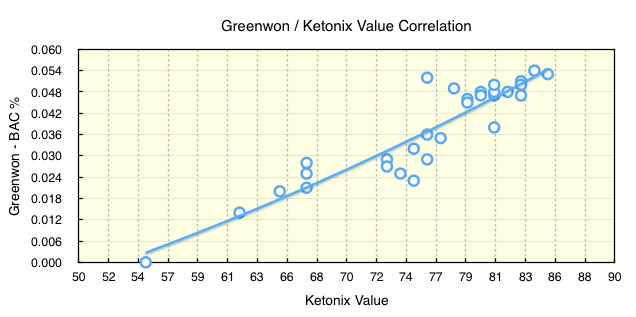 Here Are The Results Of Someone Who Has Actually Tested Bac Versus Ketonix As Opposed To Brownfats Theoretical Conversion