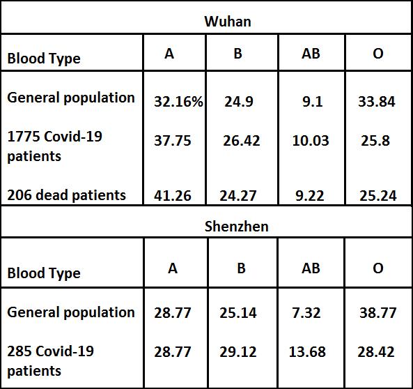 BloodTypeVirus