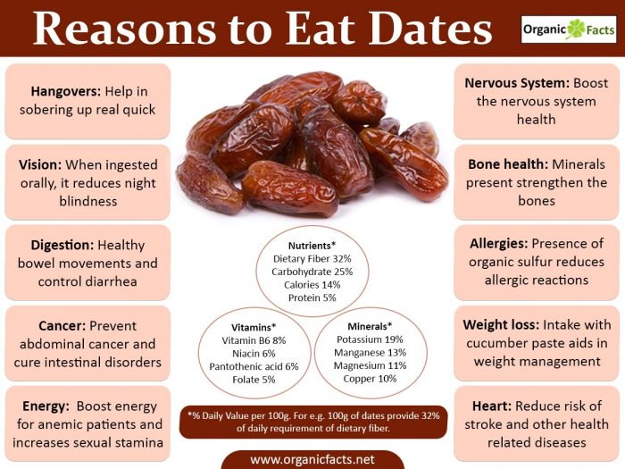 are date good for keto diet