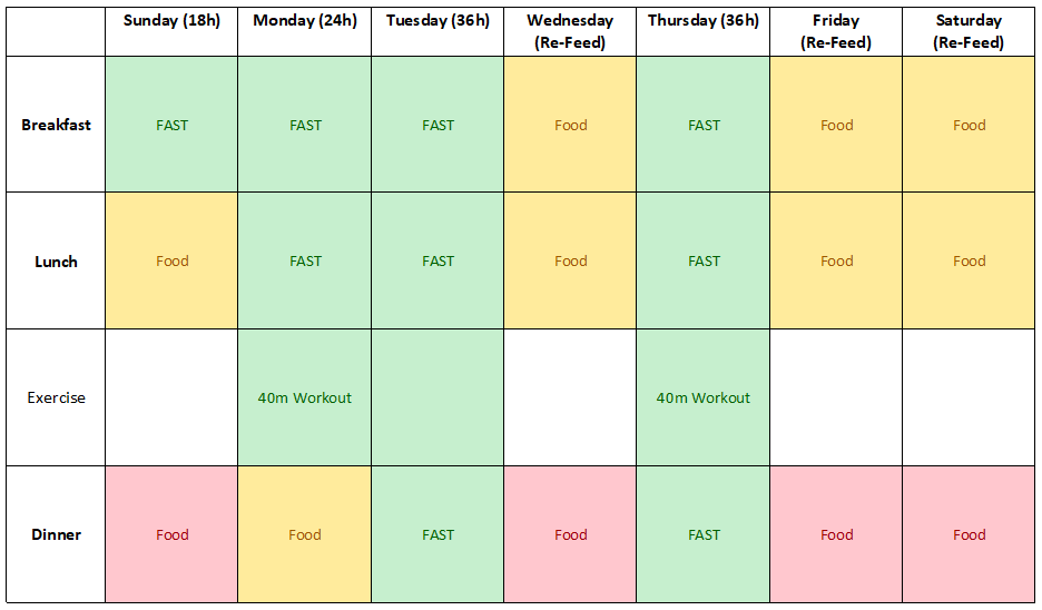 Does my intermittent fasting plan make sense? - Intermittent