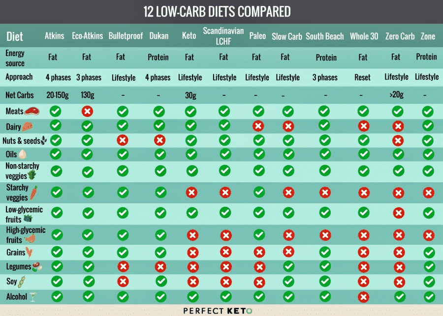 soybean modified keto diet