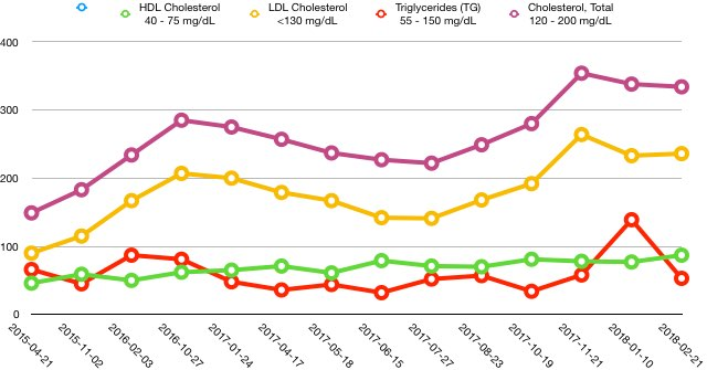 Lipid panel - Non-Scale Victories - Ketogenic Forums